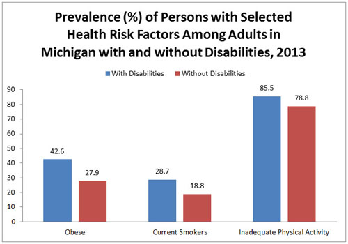Remarkable adult among disability prevalence smoking for